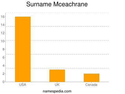 Surname Mceachrane