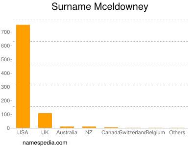Surname Mceldowney
