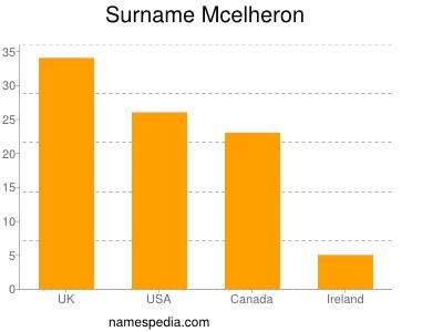 Surname Mcelheron