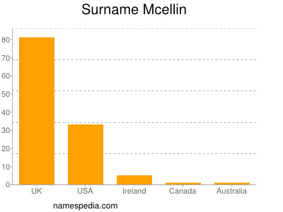 Surname Mcellin