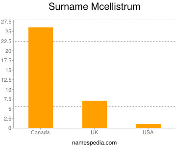 Surname Mcellistrum