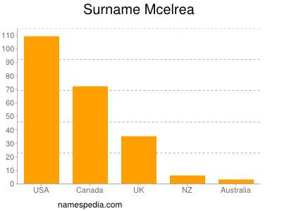 Surname Mcelrea