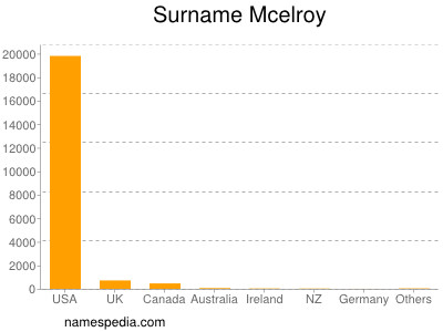 Surname Mcelroy