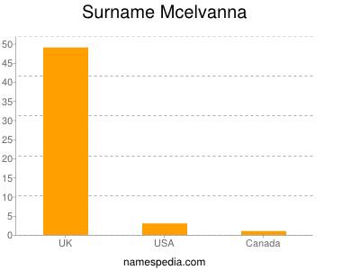 Surname Mcelvanna