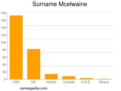 Surname Mcelwaine
