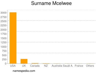 Surname Mcelwee