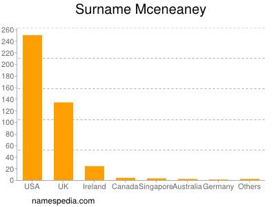 Surname Mceneaney