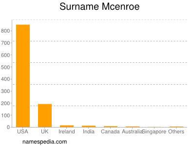 Surname Mcenroe