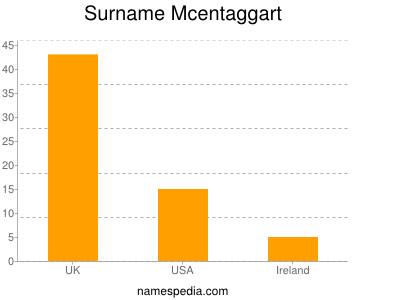 Surname Mcentaggart