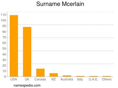 Surname Mcerlain