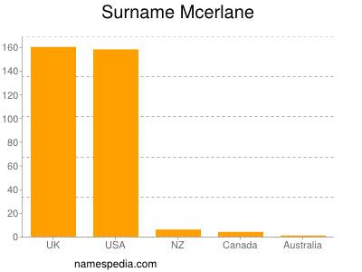Surname Mcerlane