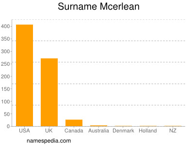 Surname Mcerlean