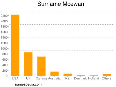 Surname Mcewan