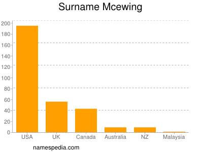 Surname Mcewing