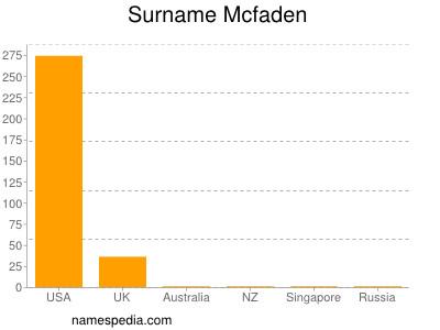 Surname Mcfaden