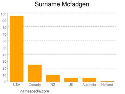 Surname Mcfadgen