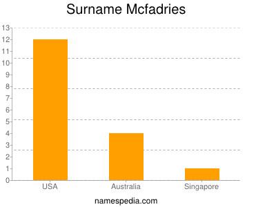 Surname Mcfadries