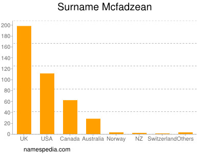 Surname Mcfadzean