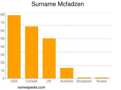 Surname Mcfadzen