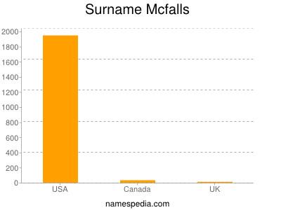 Surname Mcfalls