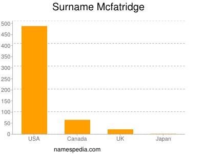 Surname Mcfatridge