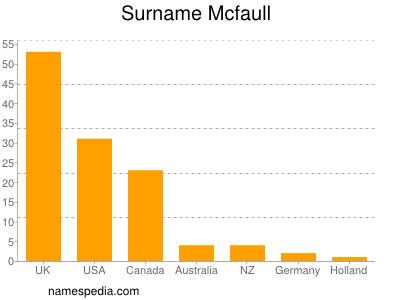 Surname Mcfaull