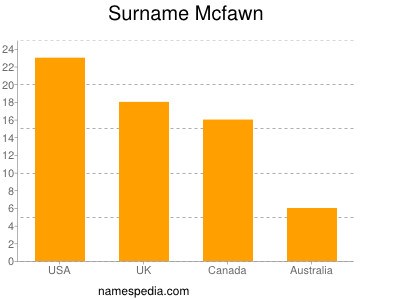 Surname Mcfawn