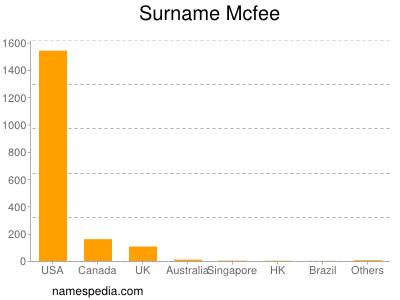 Surname Mcfee