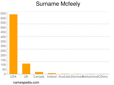 Surname Mcfeely