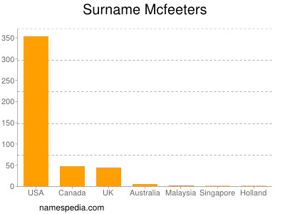 Surname Mcfeeters