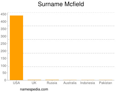 Surname Mcfield