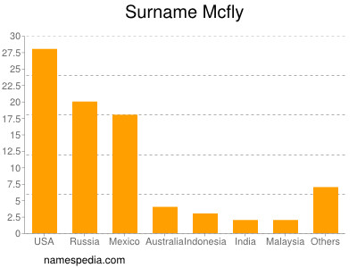 Surname Mcfly