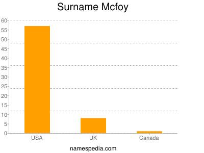 Surname Mcfoy