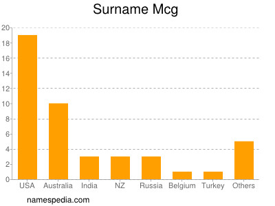 Surname Mcg