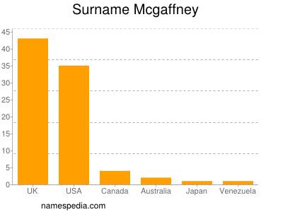 Surname Mcgaffney