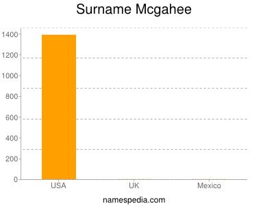 Surname Mcgahee