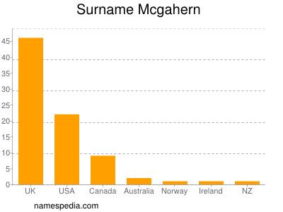 Surname Mcgahern