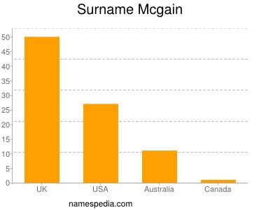 Surname Mcgain