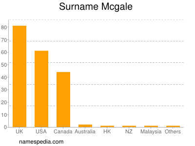 Surname Mcgale