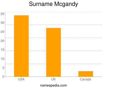 Surname Mcgandy