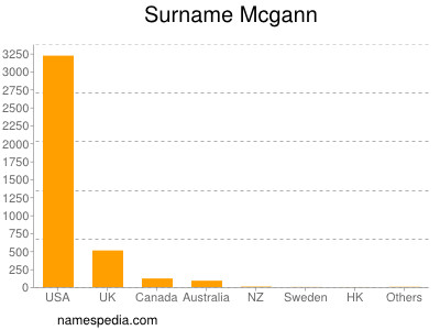 Surname Mcgann