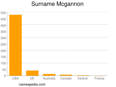 Surname Mcgannon