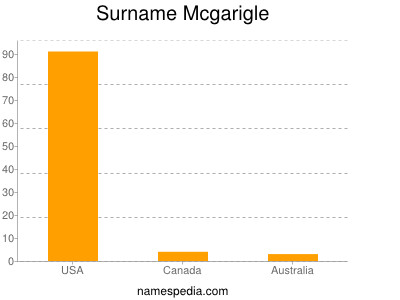Surname Mcgarigle
