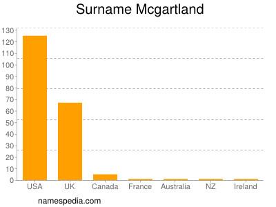 Surname Mcgartland