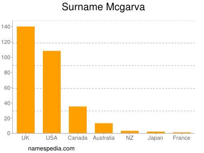 Surname Mcgarva