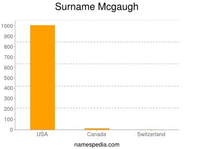 Surname Mcgaugh