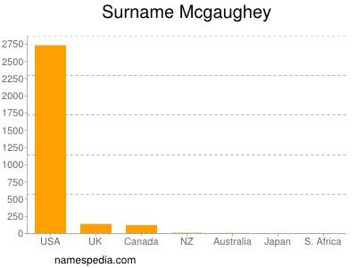 Surname Mcgaughey