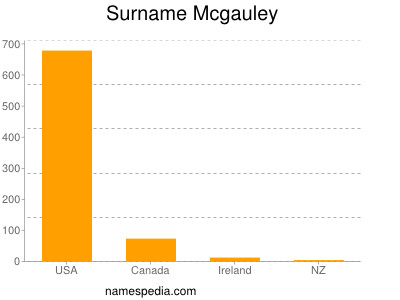 Surname Mcgauley