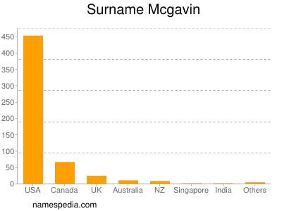 Surname Mcgavin