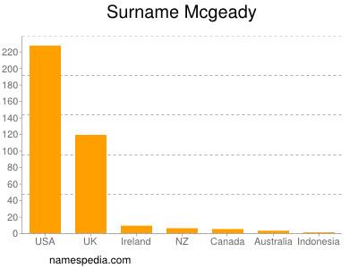 Surname Mcgeady